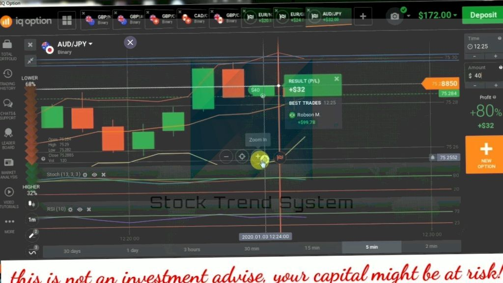 Functioning binary options 2020 - explanation for beginners