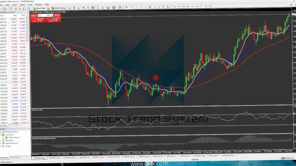 GKFX Webinar US Session - Trade US Markets Now