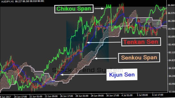 Ichimoku Kinko Hyo - 2020 benefit from the trading system
