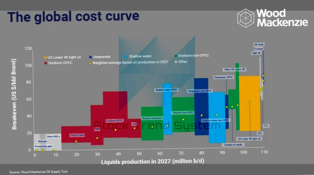 Oil with an upper price limit? - The trend analysis of crude oil 2018!