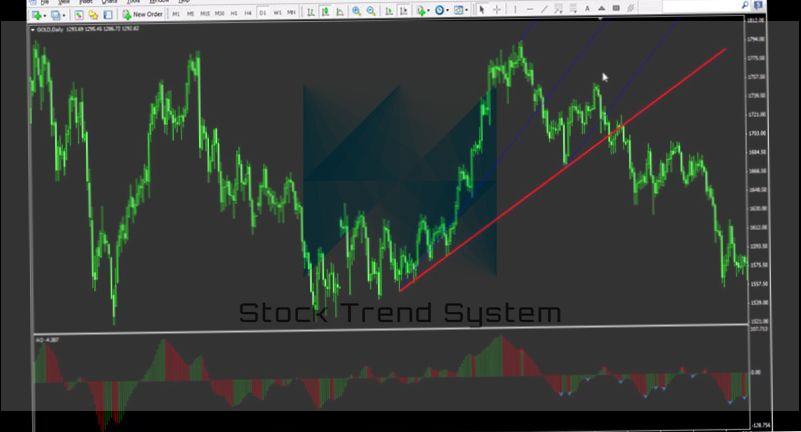 Trade binary options with Andrews Pitchfork: indicator info