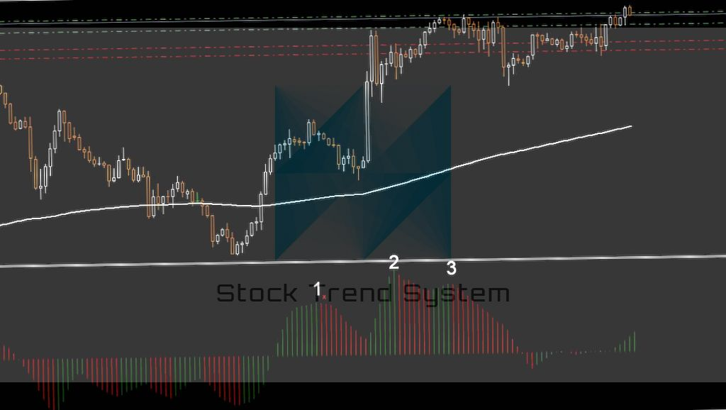Trading strategy with the Awesome Oscillator Indicator 2020
