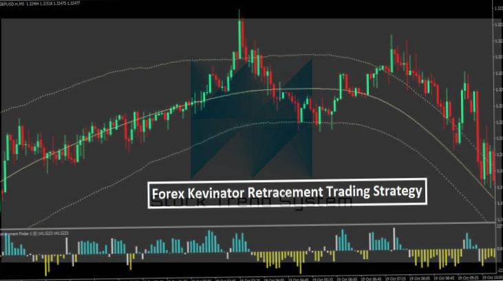 Trading with the alligator indicator system - strategy development