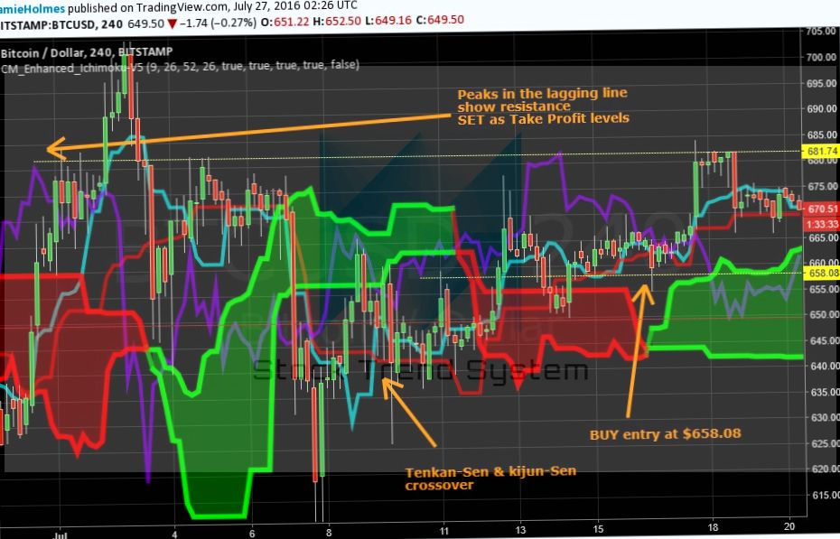 Trading with the Ichimoku Kinko Hyo Part II