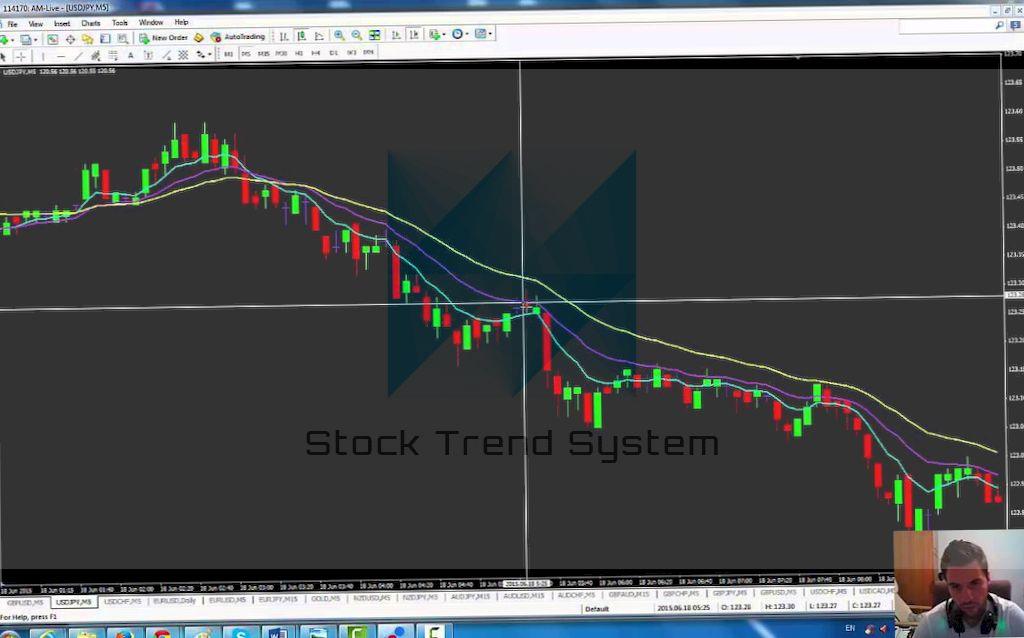 Binary options trading with Force Index - interpret correctly